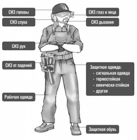 Как рабочие ботинки спасли жизнь или Что надо знать о средствах защиты